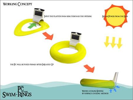 PC of the Swim-Rings