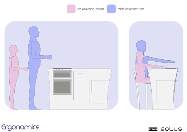 kitchen_ergonomics