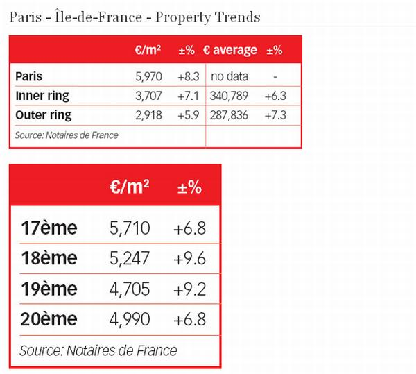 paris Elite Estate: Property Prices in Paris Hardly Fluctuate!
