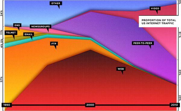 internet use chart