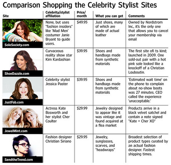 stylist_sites