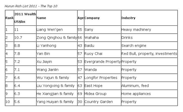 Real Estate Billionaires Figure Prominently On China Rich