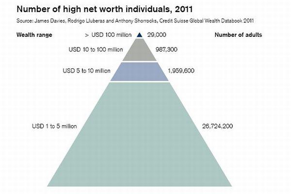 Distribution of Global Wealth
